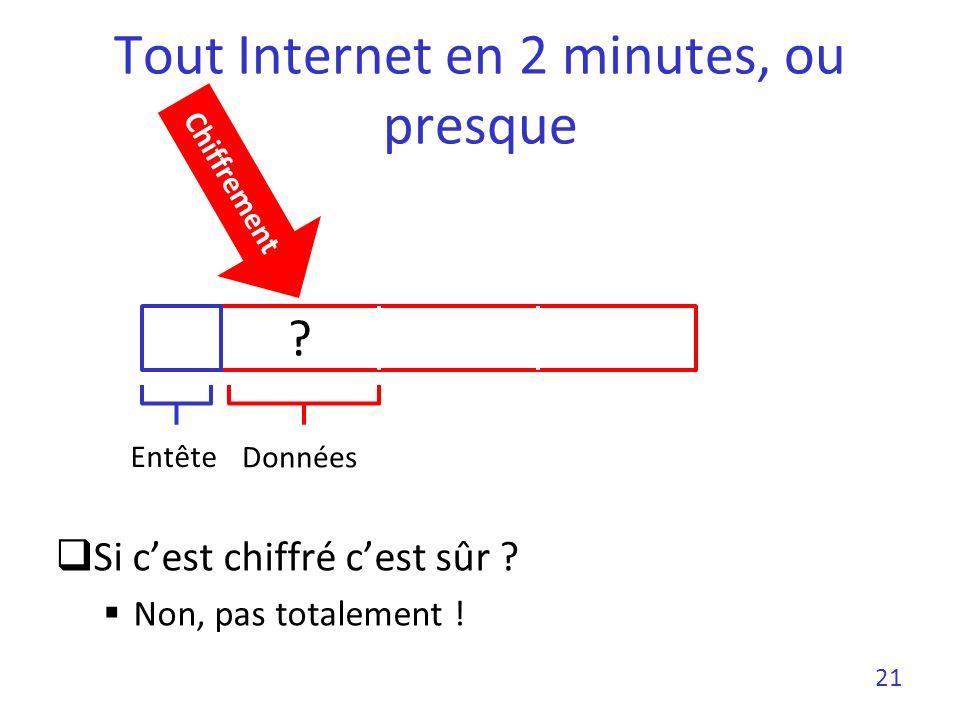 Tout Internet en 2 minutes, ou presque 21 Entête Données Chiffrement ? Si cest chiffré cest sûr ? Non, pas totalement !