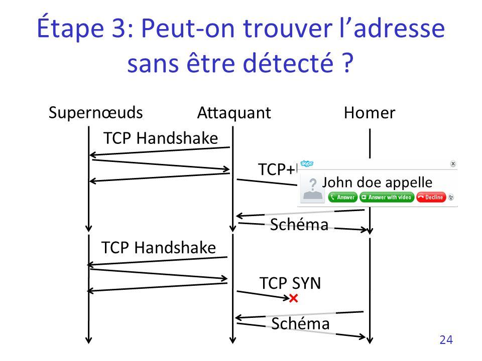 Étape 3: Peut-on trouver ladresse sans être détecté ? TCP+UDP TCP SYN 24 Schéma AttaquantHomer Supernœuds TCP Handshake Schéma John doe appelle