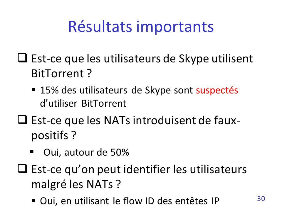 Résultats importants Est-ce que les utilisateurs de Skype utilisent BitTorrent ? 15% des utilisateurs de Skype sont suspectés dutiliser BitTorrent Est