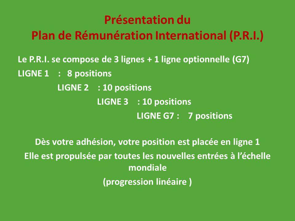 Présentation du Plan de Rémunération International (P.R.I.) Le P.R.I. se compose de 3 lignes + 1 ligne optionnelle (G7) LIGNE 1 : 8 positions LIGNE 2
