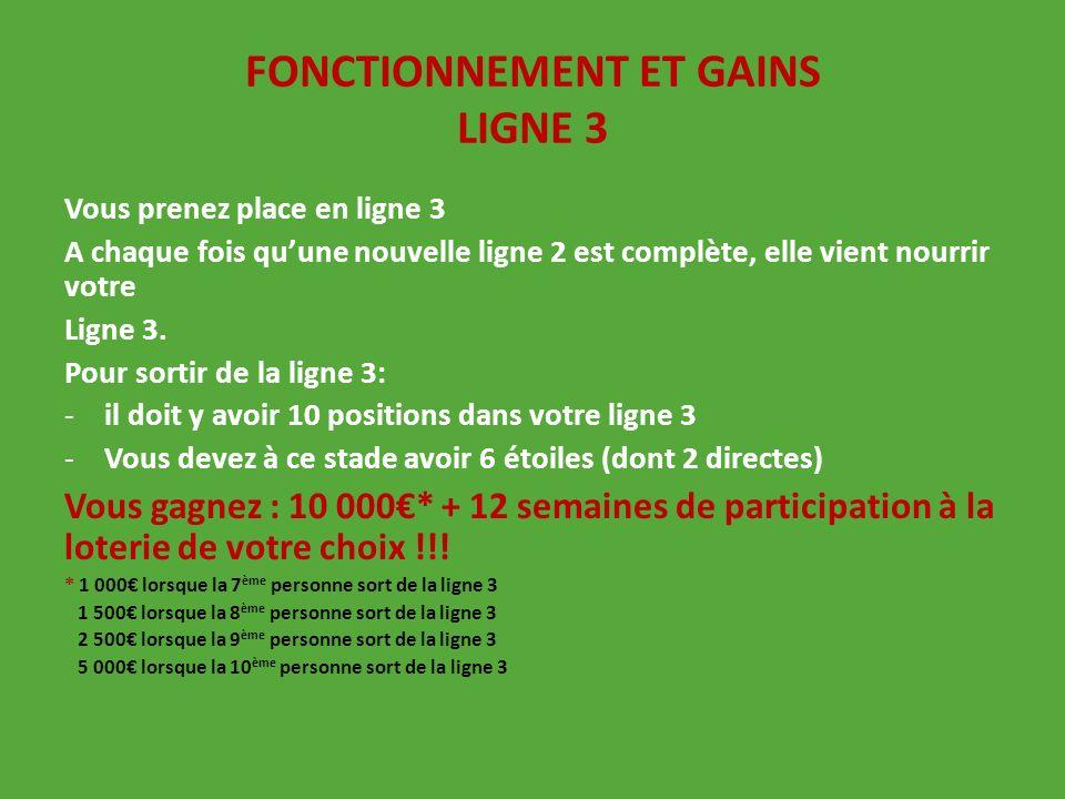 FONCTIONNEMENT ET GAINS LIGNE 3 Vous prenez place en ligne 3 A chaque fois quune nouvelle ligne 2 est complète, elle vient nourrir votre Ligne 3. Pour