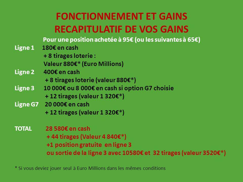 FONCTIONNEMENT ET GAINS RECAPITULATIF DE VOS GAINS Pour une position achetée à 95 (ou les suivantes à 65) Ligne 1 180 en cash + 8 tirages loterie : Va