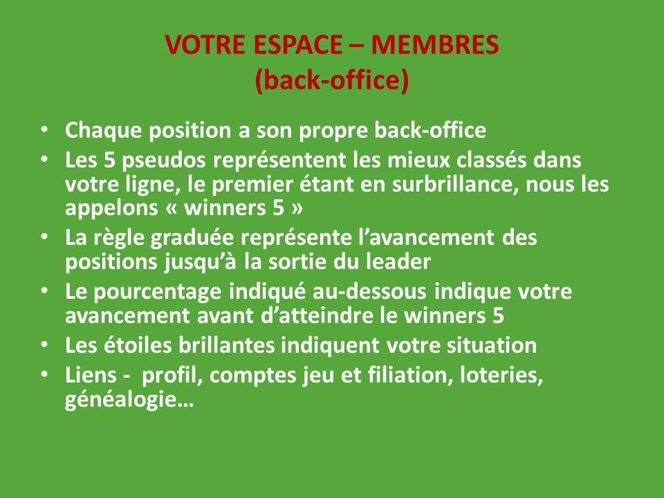 VOTRE ESPACE – MEMBRES (back-office) Chaque position a son propre back-office Les 5 pseudos représentent les mieux classés dans votre ligne, le premie