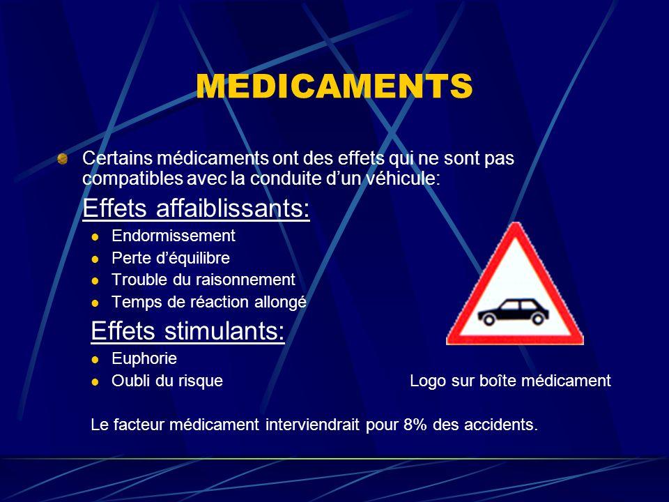 MEDICAMENTS Certains médicaments ont des effets qui ne sont pas compatibles avec la conduite dun véhicule: Effets affaiblissants: Endormissement Perte
