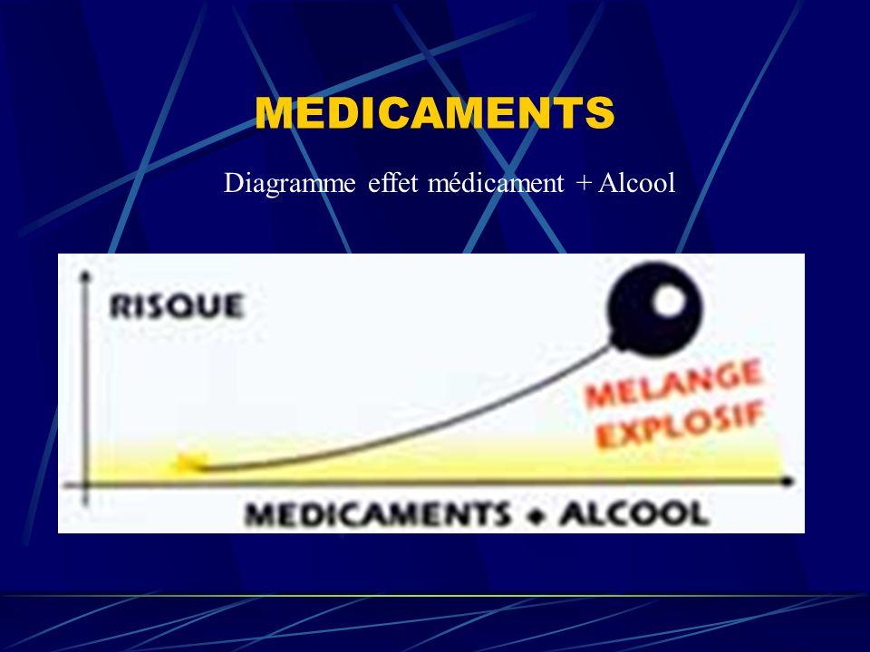 MEDICAMENTS Diagramme effet médicament + Alcool