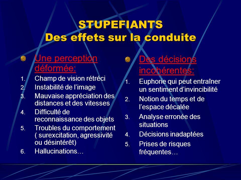 Des effets sur la conduite STUPEFIANTS Des effets sur la conduite Une perception déformée: 1. Champ de vision rétréci 2. Instabilité de limage 3. Mauv