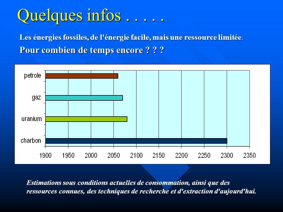 Quelques infos.....Les énergies fossiles, de l énergie facile, mais une ressource limitée.