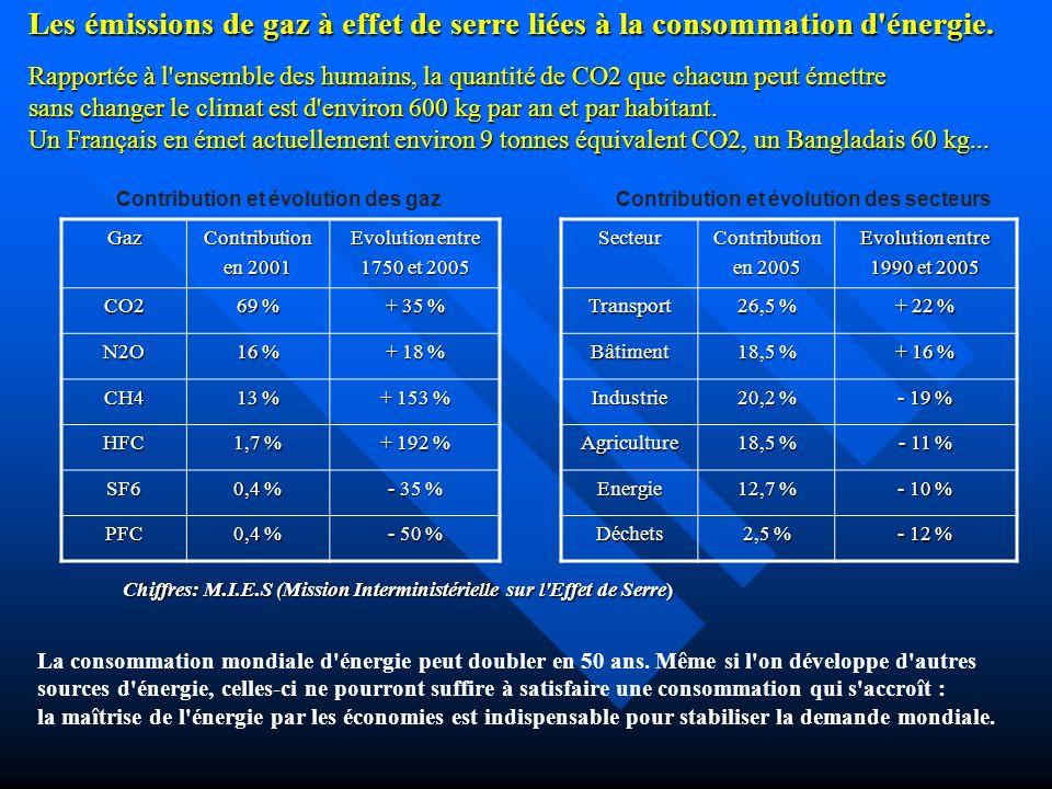 Principaux gaz à effet de Serre - Vapeur d eauH 2 O - Gaz CarboniqueCO 2 - MéthaneCH 4 - Oxyde d AzoteN 2 0 - Chlorofluorocarbones - Ozone O 3 - ….