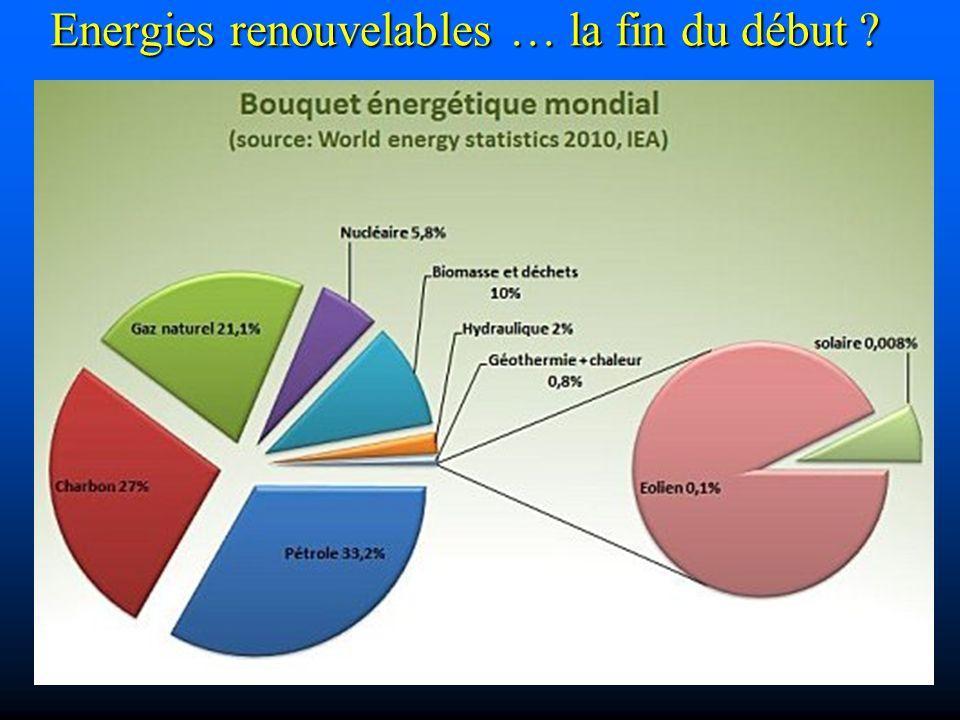 Les émissions de gaz à effet de serre liées à la consommation d énergie.