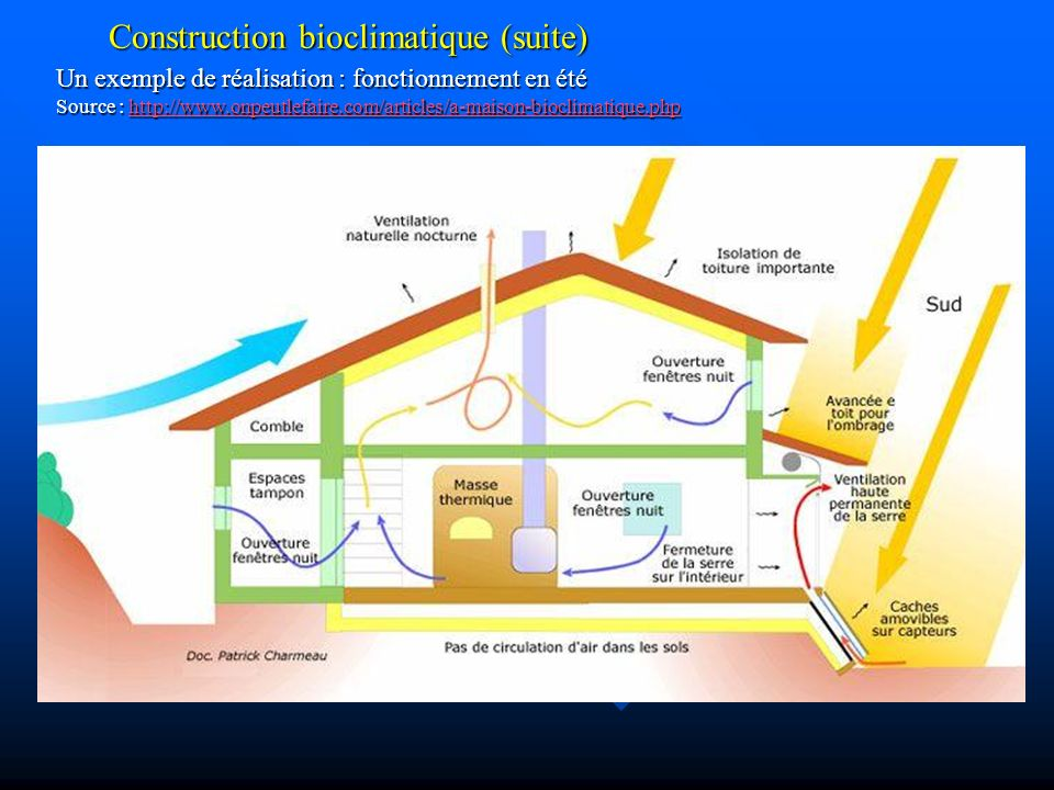 Construction bioclimatique (suite) Un exemple de réalisation : fonctionnement en hiver Source : http://www.onpeutlefaire.com/articles/a-maison-bioclimatique.php http://www.onpeutlefaire.com/articles/a-maison-bioclimatique.php