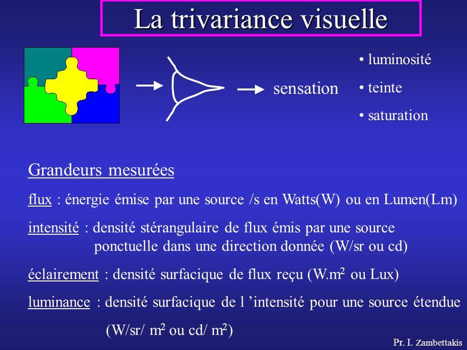 Pr. I. Zambettakis La trivariance visuelle sensation luminosité teinte saturation Grandeurs mesurées flux : énergie émise par une source /s en Watts(W