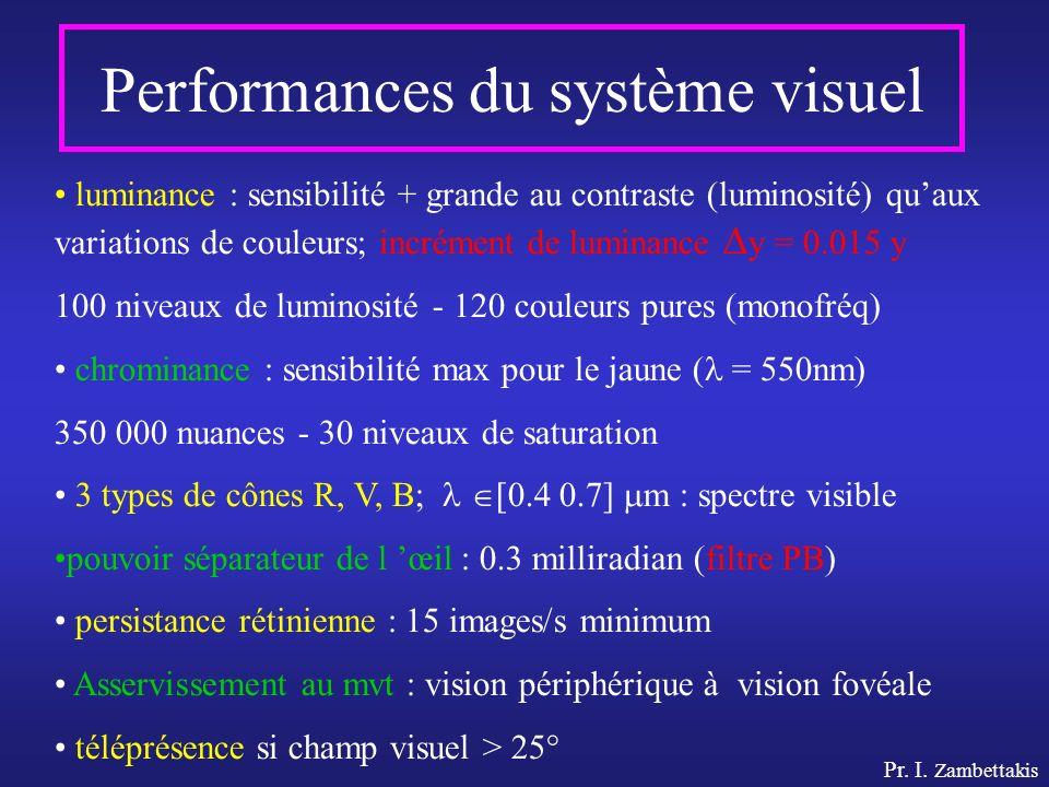 Pr. I. Zambettakis Performances du système visuel luminance : sensibilité + grande au contraste (luminosité) quaux variations de couleurs; incrément d