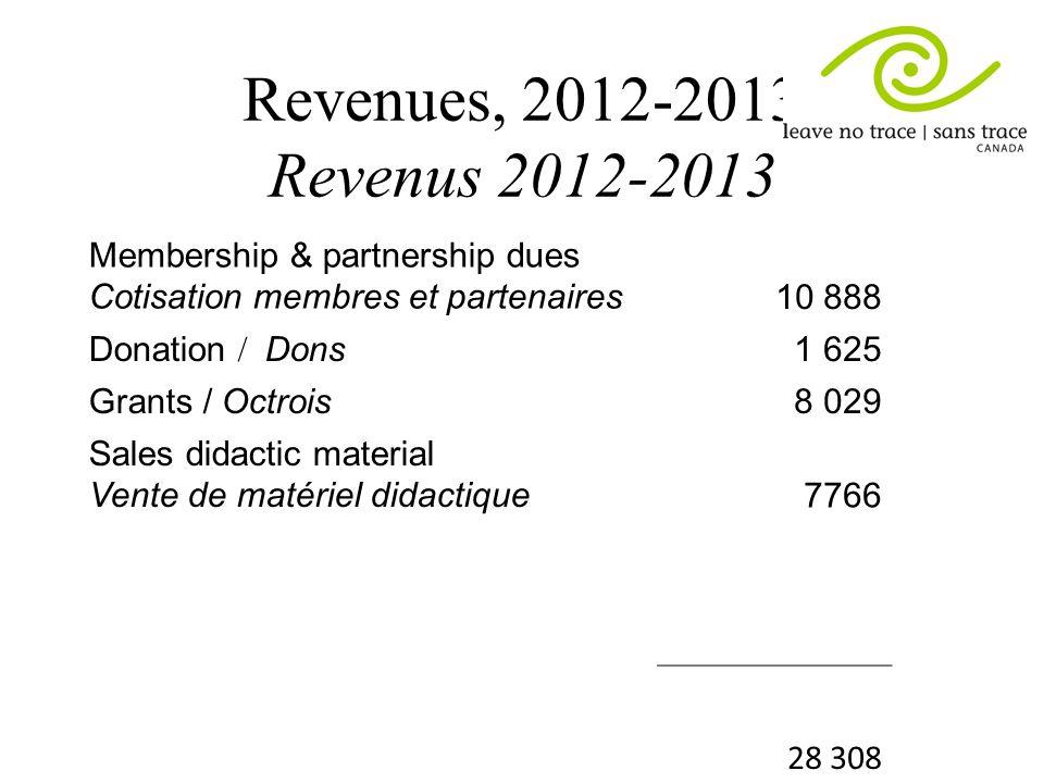 Revenues, 2012-2013 Revenus 2012-2013 Membership & partnership dues Cotisation membres et partenaires 10 888 Donation / Dons 1 625 Grants / Octrois8 029 Sales didactic material Vente de matériel didactique7766 28 308