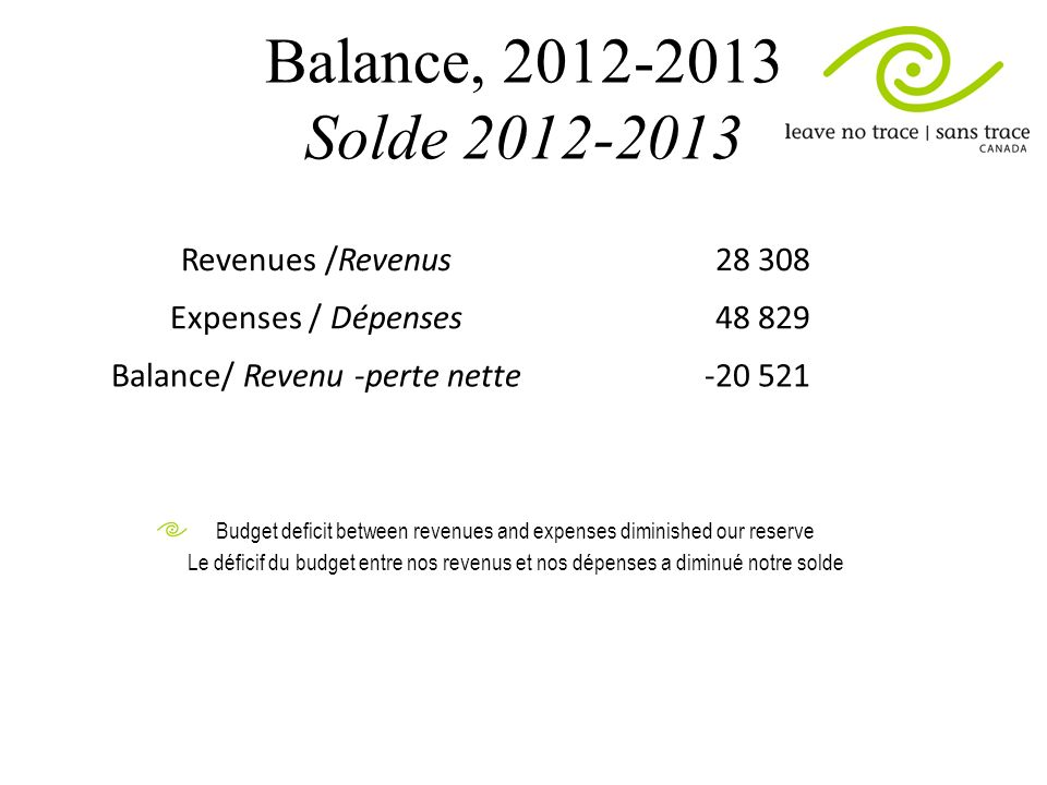 Balance, 2012-2013 Solde 2012-2013 Revenues /Revenus28 308 Expenses / Dépenses48 829 Balance/ Revenu -perte nette-20 521 Budget deficit between revenues and expenses diminished our reserve Le déficif du budget entre nos revenus et nos dépenses a diminué notre solde