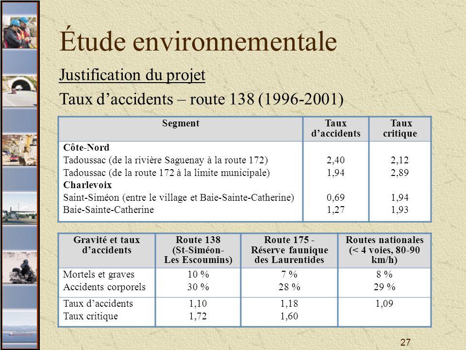27 Étude environnementale Justification du projet Taux daccidents – route 138 (1996-2001) SegmentTaux daccidents Taux critique Côte-Nord Tadoussac (de la rivière Saguenay à la route 172) Tadoussac (de la route 172 à la limite municipale) Charlevoix Saint-Siméon (entre le village et Baie-Sainte-Catherine) Baie-Sainte-Catherine 2,40 1,94 0,69 1,27 2,12 2,89 1,94 1,93 Gravité et taux daccidents Route 138 (St-Siméon- Les Escoumins) Route 175 - Réserve faunique des Laurentides Routes nationales (< 4 voies, 80-90 km/h) Mortels et graves Accidents corporels 10 % 30 % 7 % 28 % 8 % 29 % Taux daccidents Taux critique 1,10 1,72 1,18 1,60 1,09