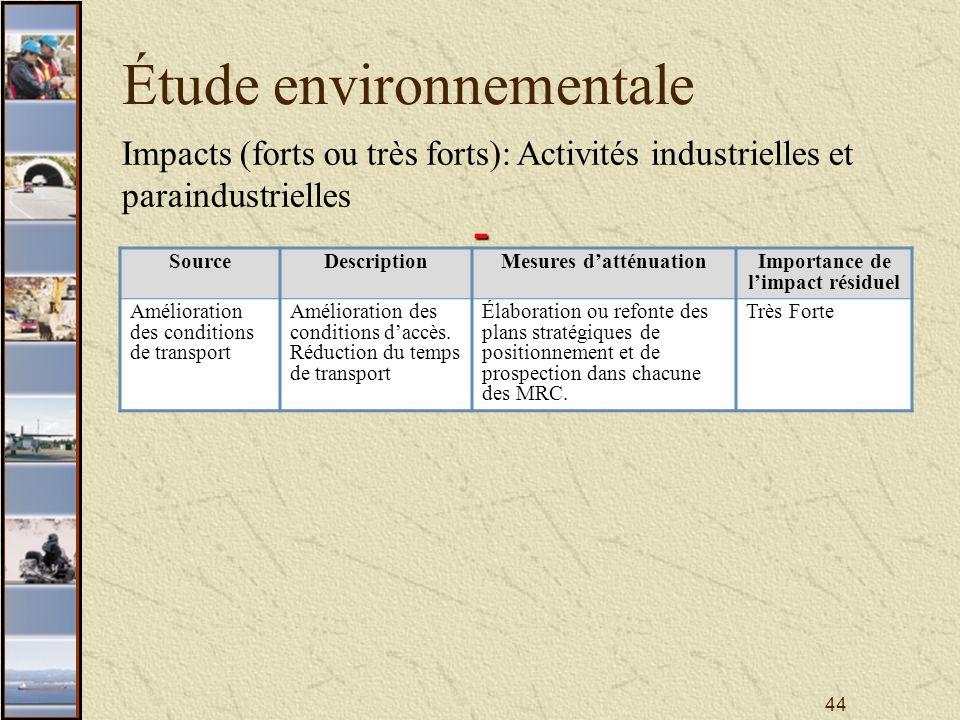 44 Étude environnementale Impacts (forts ou très forts): Activités industrielles et paraindustrielles SourceDescriptionMesures datténuationImportance de limpact résiduel Amélioration des conditions de transport Amélioration des conditions daccès.