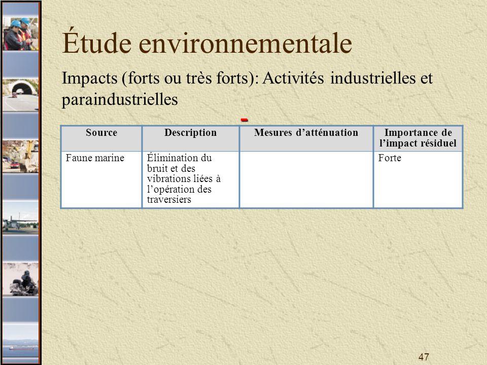 47 Étude environnementale Impacts (forts ou très forts): Activités industrielles et paraindustrielles SourceDescriptionMesures datténuationImportance de limpact résiduel Faune marineÉlimination du bruit et des vibrations liées à lopération des traversiers Forte -