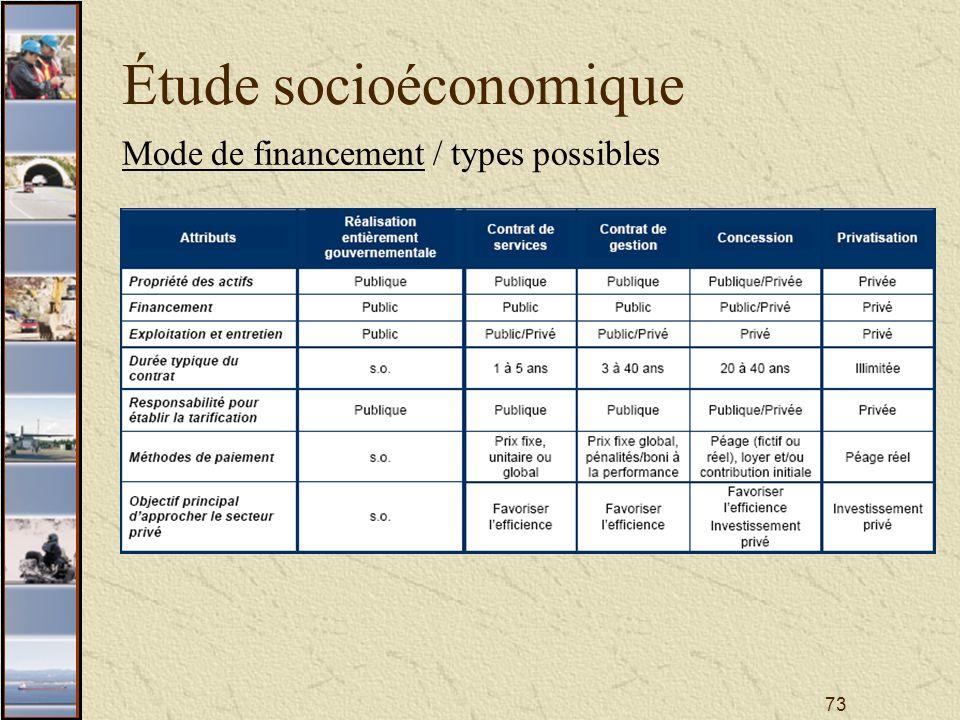 73 Étude socioéconomique Mode de financement / types possibles