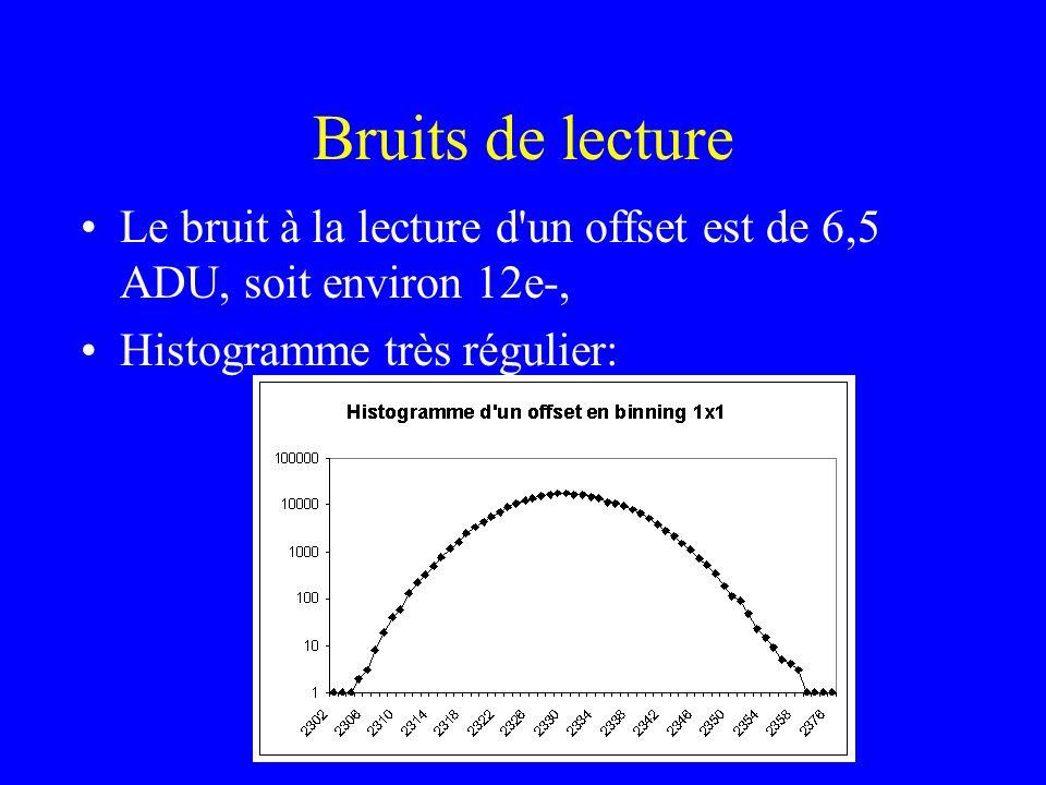 Bruits de lecture Le bruit à la lecture d'un offset est de 6,5 ADU, soit environ 12e-, Histogramme très régulier:
