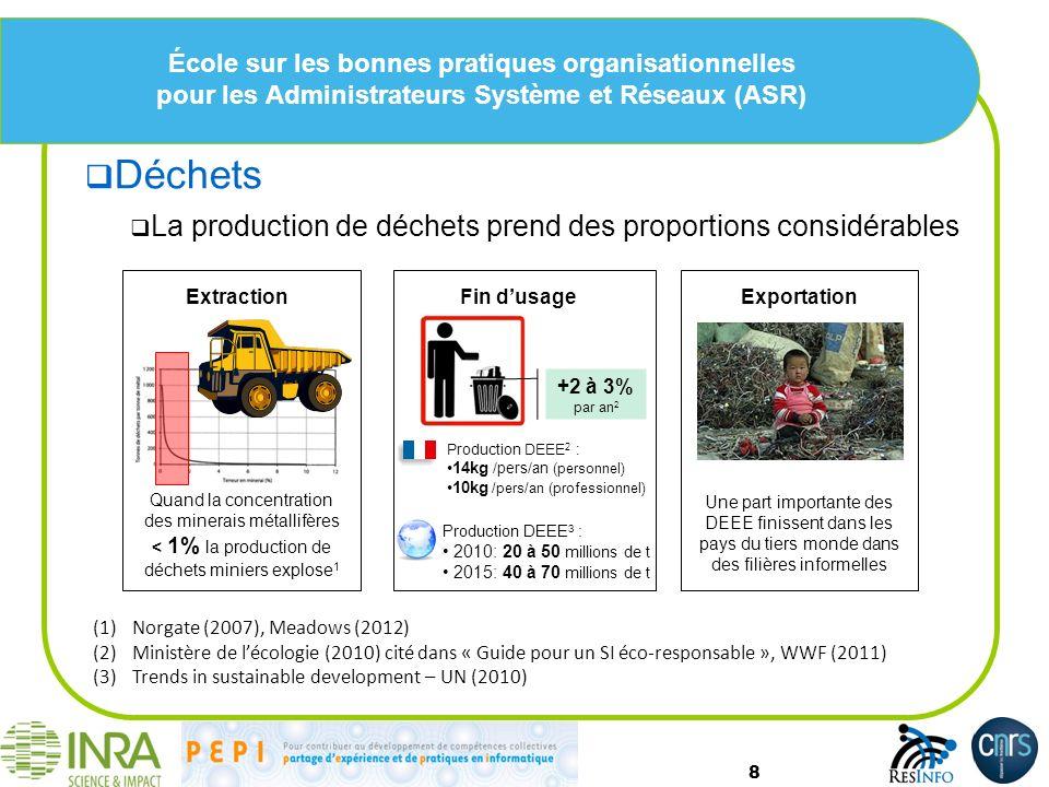 École sur les bonnes pratiques organisationnelles pour les Administrateurs Système et Réseaux (ASR) Déchets La production de déchets prend des proportions considérables 8 (1)Norgate (2007), Meadows (2012) (2)Ministère de lécologie (2010) cité dans « Guide pour un SI éco-responsable », WWF (2011) (3)Trends in sustainable development – UN (2010) Extraction Quand la concentration des minerais métallifères < 1% la production de déchets miniers explose 1 Exportation Une part importante des DEEE finissent dans les pays du tiers monde dans des filières informelles Fin dusage Production DEEE 2 : 14kg /pers/an (personnel) 10kg /pers/an (professionnel) Production DEEE 3 : 2010: 20 à 50 millions de t 2015: 40 à 70 millions de t +2 à 3% par an 2