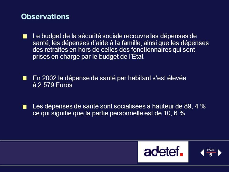 PAGE 6 Observations Le budget de la sécurité sociale recouvre les dépenses de santé, les dépenses daide à la famille, ainsi que les dépenses des retraites en hors de celles des fonctionnaires qui sont prises en charge par le budget de lÉtat En 2002 la dépense de santé par habitant sest élevée à 2.579 Euros Les dépenses de santé sont socialisées à hauteur de 89, 4 % ce qui signifie que la partie personnelle est de 10, 6 %