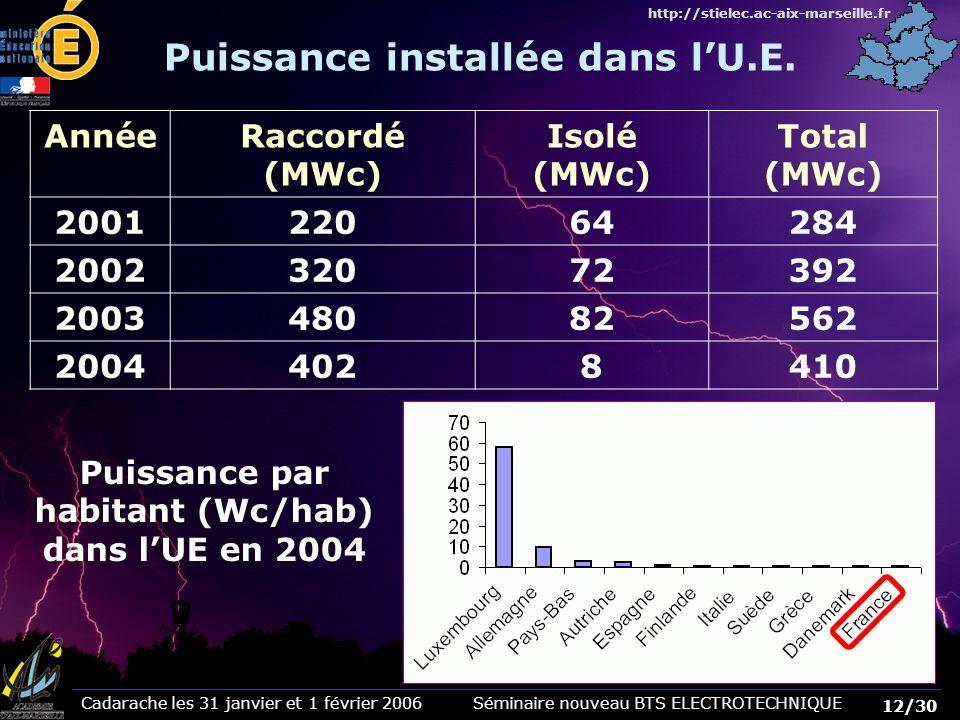 Cadarache les 31 janvier et 1 février 2006 Séminaire nouveau BTS ELECTROTECHNIQUE 12/30 http://stielec.ac-aix-marseille.fr Puissance par habitant (Wc/