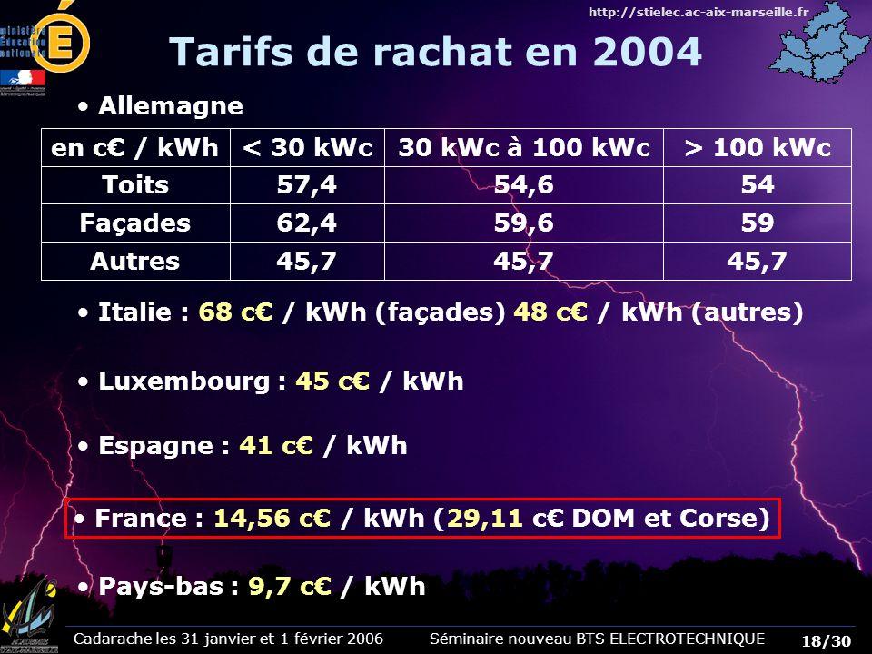 Cadarache les 31 janvier et 1 février 2006 Séminaire nouveau BTS ELECTROTECHNIQUE 18/30 http://stielec.ac-aix-marseille.fr France : 14,56 c / kWh (29,