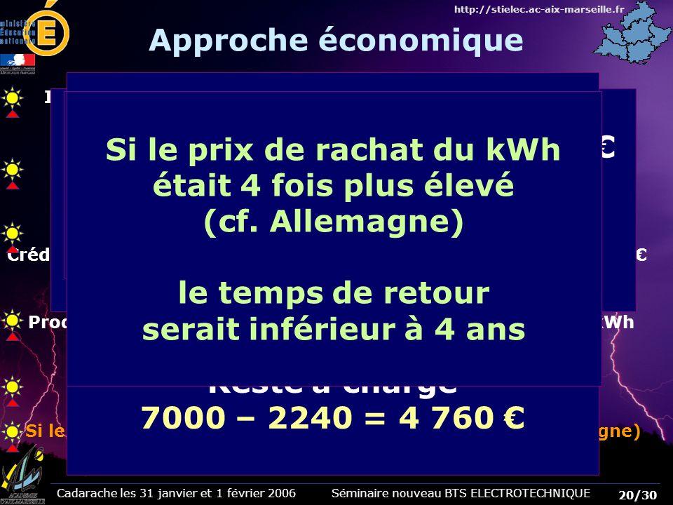 Cadarache les 31 janvier et 1 février 2006 Séminaire nouveau BTS ELECTROTECHNIQUE 20/30 http://stielec.ac-aix-marseille.fr Approche économique Install