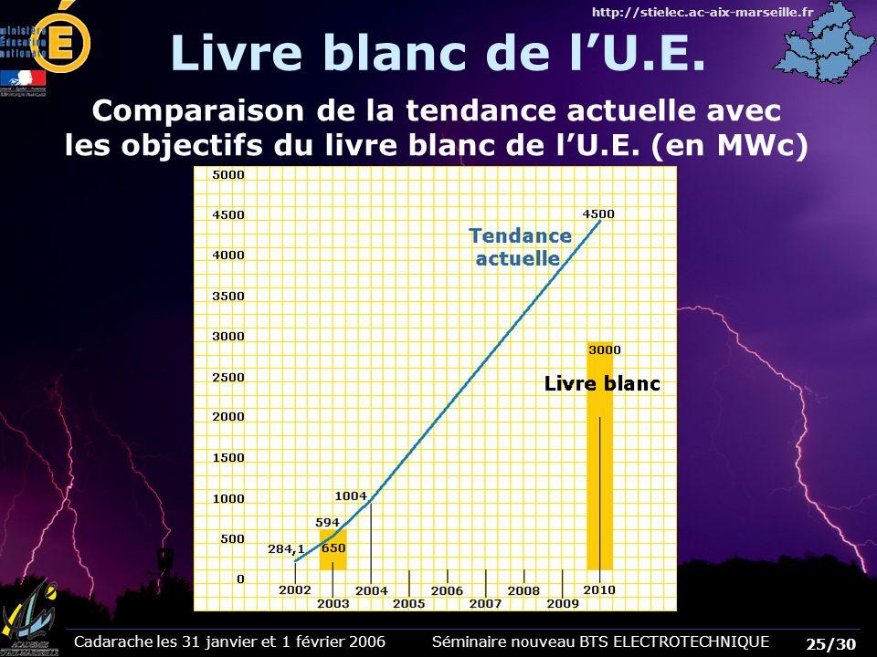 Cadarache les 31 janvier et 1 février 2006 Séminaire nouveau BTS ELECTROTECHNIQUE 25/30 http://stielec.ac-aix-marseille.fr Livre blanc de lU.E. Compar