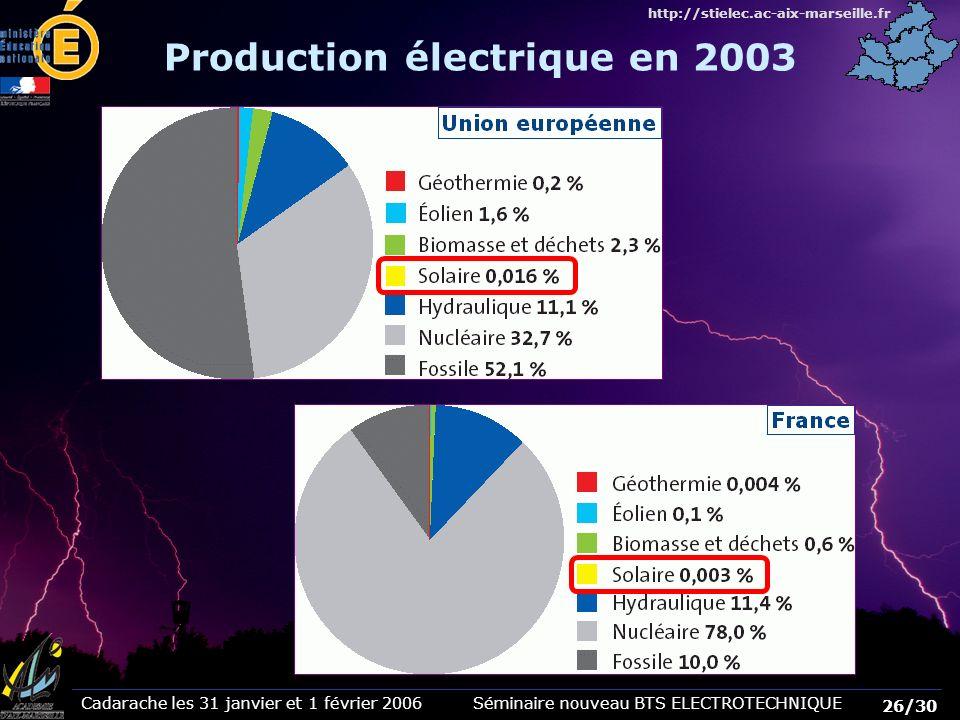 Cadarache les 31 janvier et 1 février 2006 Séminaire nouveau BTS ELECTROTECHNIQUE 26/30 http://stielec.ac-aix-marseille.fr Production électrique en 20