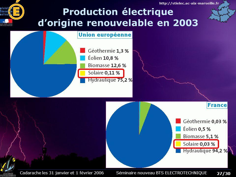 Cadarache les 31 janvier et 1 février 2006 Séminaire nouveau BTS ELECTROTECHNIQUE 27/30 http://stielec.ac-aix-marseille.fr Production électrique dorig