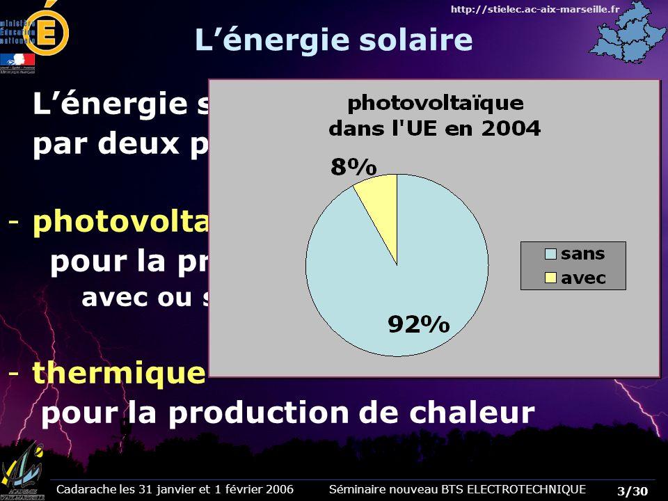Cadarache les 31 janvier et 1 février 2006 Séminaire nouveau BTS ELECTROTECHNIQUE 4/30 http://stielec.ac-aix-marseille.fr La production annuelle à Lyon est 3,5 x 365 1300 kWh/m² Production journalière dénergie