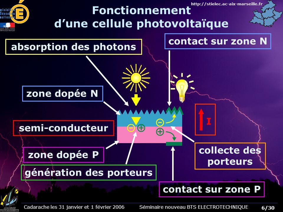 Cadarache les 31 janvier et 1 février 2006 Séminaire nouveau BTS ELECTROTECHNIQUE 7/30 http://stielec.ac-aix-marseille.fr La tension de sortie dune cellule est de lordre de 0,5 V Association série - parallèle Schéma équivalent dune cellule