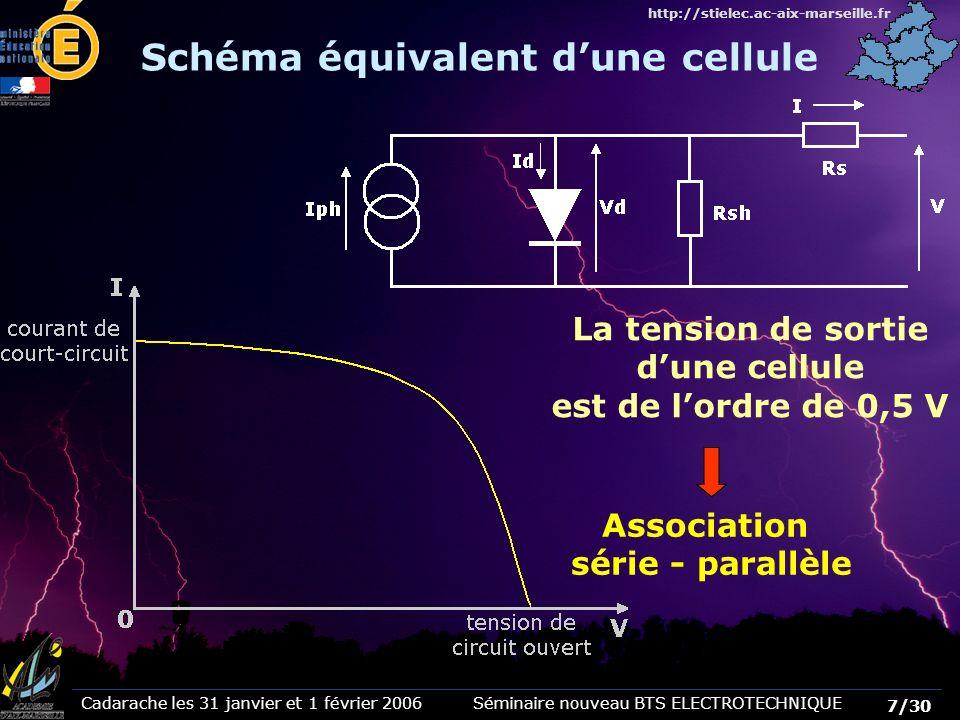 Cadarache les 31 janvier et 1 février 2006 Séminaire nouveau BTS ELECTROTECHNIQUE 8/30 http://stielec.ac-aix-marseille.fr en parallèle Couplage des cellules Pour constituer un module, les cellules sont couplées en série Pour augmenter la tension Pour augmenter le courant Les modules sont couplés en série et parallèle La tension est supérieure à une centaine de volts La section des câbles vers londuleur est réduite