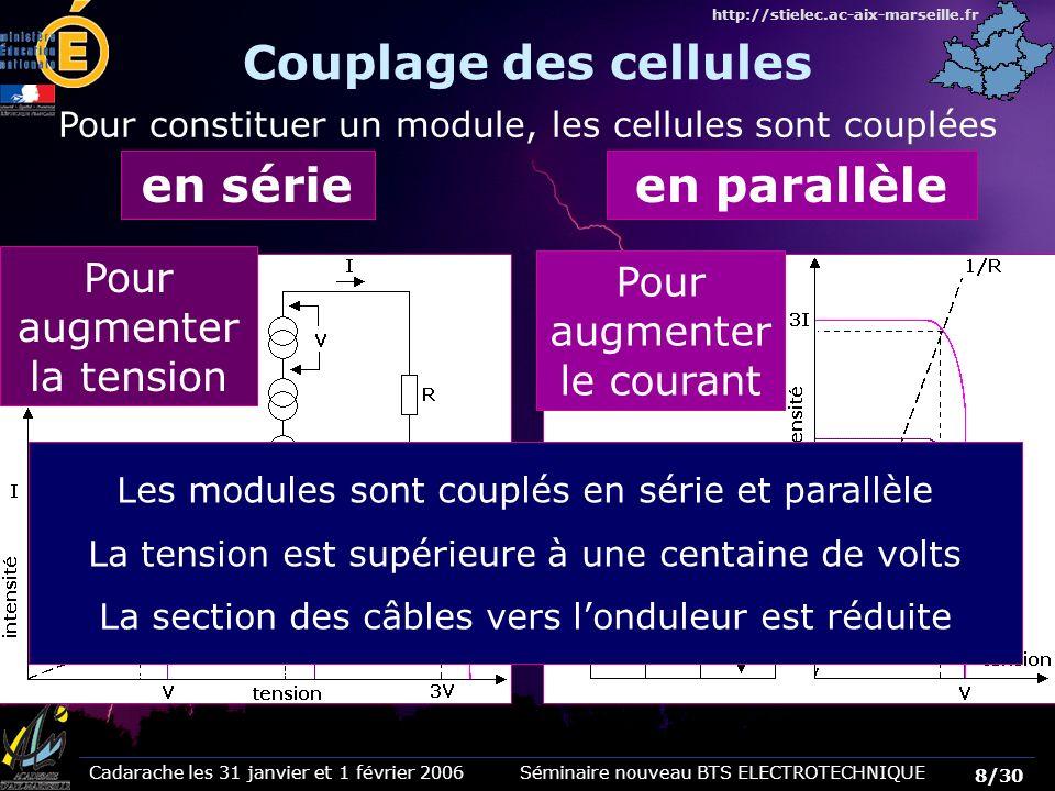 Cadarache les 31 janvier et 1 février 2006 Séminaire nouveau BTS ELECTROTECHNIQUE 29/30 http://stielec.ac-aix-marseille.fr Fin