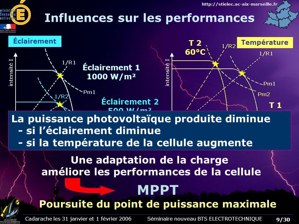 Cadarache les 31 janvier et 1 février 2006 Séminaire nouveau BTS ELECTROTECHNIQUE 10/30 http://stielec.ac-aix-marseille.fr Cest lunité de référence qui permet de comparer les performances des cellules ou des modules Cest la puissance maximale délivrée dans les conditions suivantes : - Ensoleillement = 1000 W/m² - Température ambiante = 25°C - Epaisseur de latmosphère = 1,5 Exemple : module de puissance 120 Wc et de surface 1 m² Pour une puissance de rayonnement solaire incident de 1000 W/m² Ce module fournit une puissance de 120 W Son rendement est de 12% Le Watt crête (Wc) Exemple module de 120 Wc surface 1 m² rayonnement solaire 1000 W/m² puissance 120 W rendement 12%
