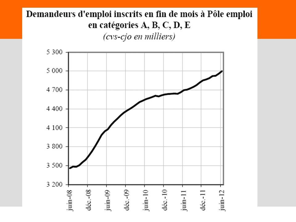 Juin 2009,© Nouvelle Donne, www.nouvelledonne.fr 44 La mondialisation nest pas coupable La production industrielle depuis 2003 Source : Eurostat