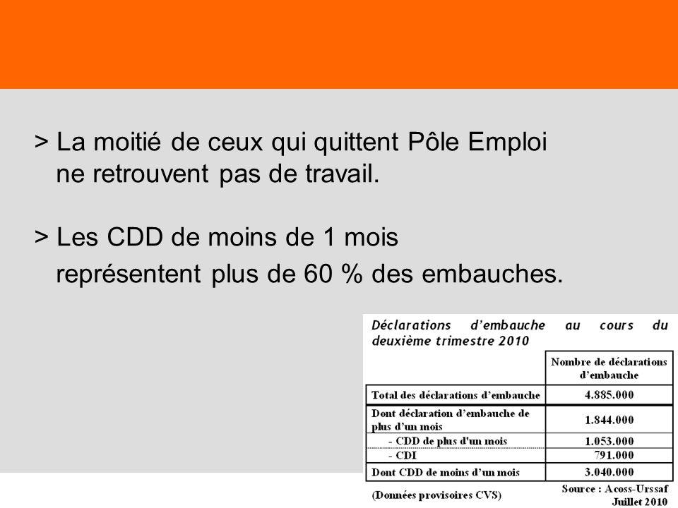 6 En mai 2012, lUNEDIC annonçait 417.000 chômeurs supplémentaires dici fin 2013 … « si la croissance se maintient à 1%.»