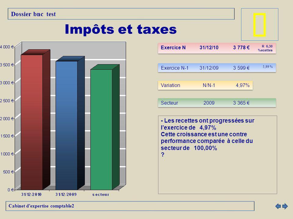 - Les recettes ont progressées sur lexercice de 4,97% Cette croissance est une contre performance comparée à celle du secteur de 100,00% .