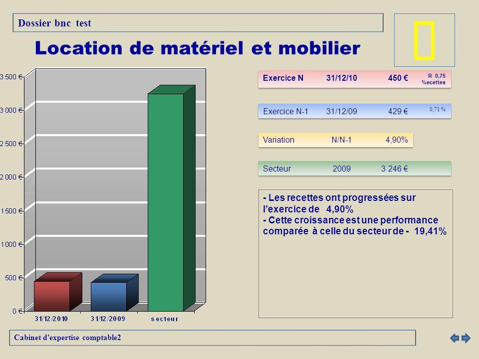 - Les recettes ont progressées sur lexercice de 4,90% - Cette croissance est une performance comparée à celle du secteur de - 19,41% Cabinet d expertise comptable2 Location de matériel et mobilier Dossier bnc test