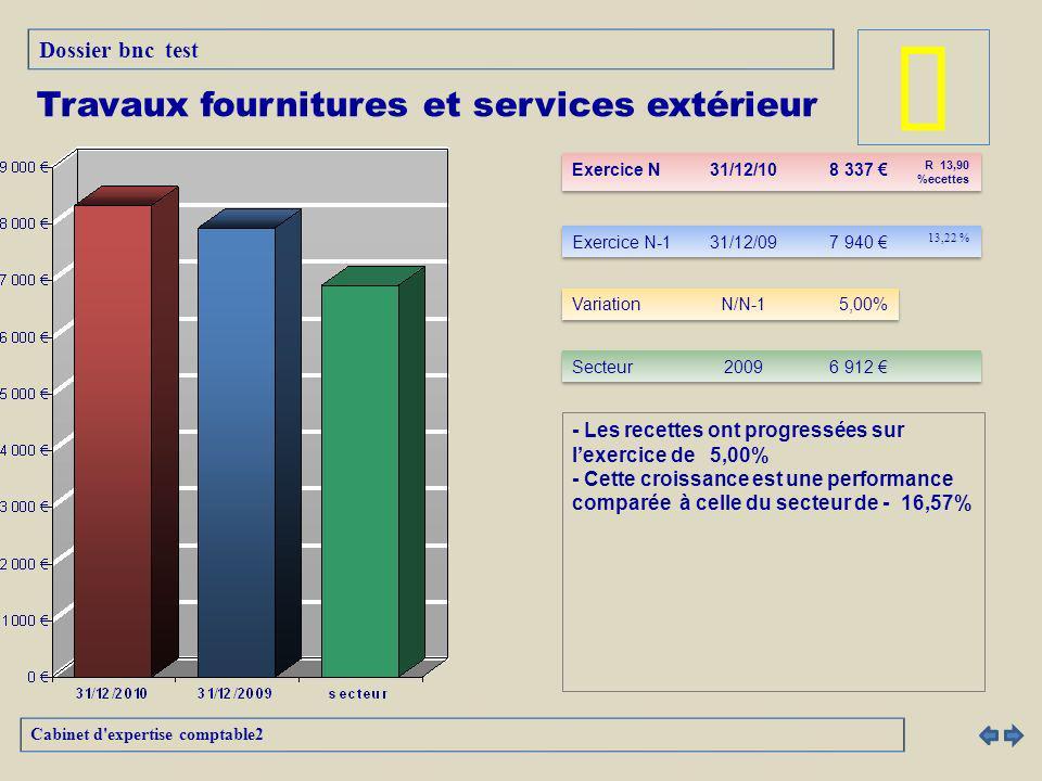 - Les recettes ont progressées sur lexercice de 5,00% - Cette croissance est une performance comparée à celle du secteur de - 16,57% Cabinet d expertise comptable2 Travaux fournitures et services extérieur Dossier bnc test