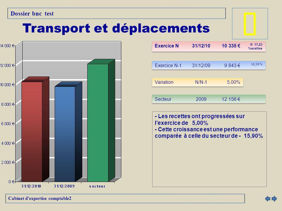 - Les recettes ont progressées sur lexercice de 5,00% - Cette croissance est une performance comparée à celle du secteur de - 15,90% Cabinet d expertise comptable2 Transport et déplacements Dossier bnc test