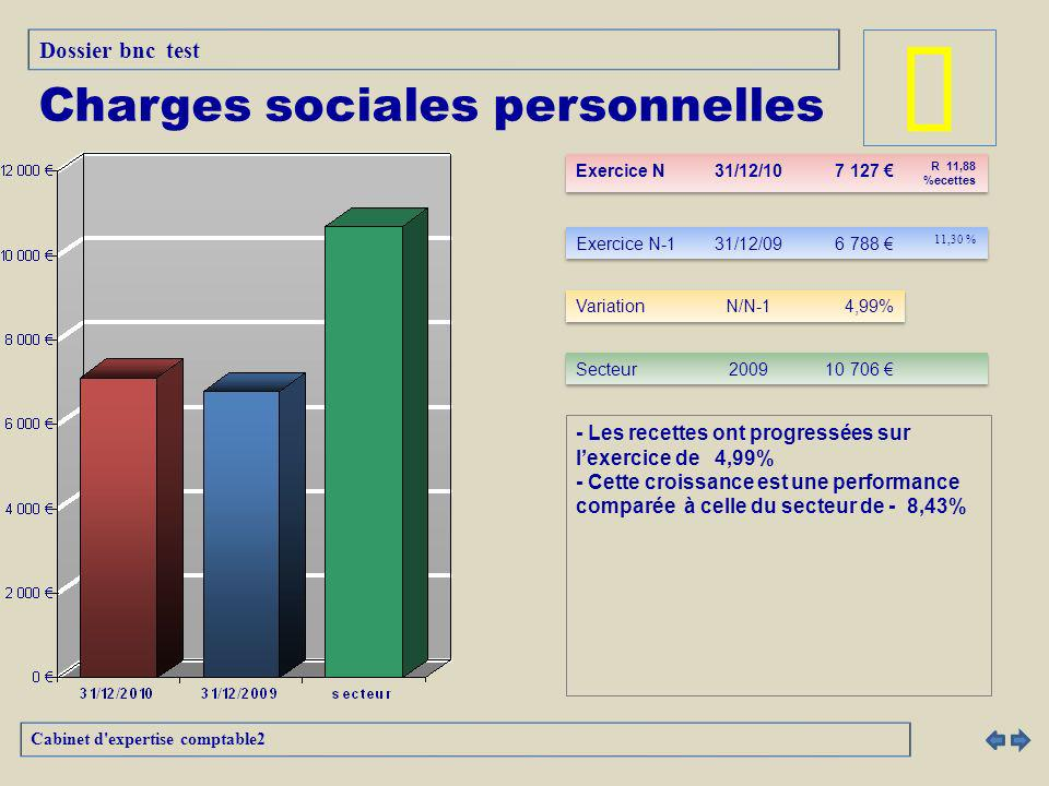 - Les recettes ont progressées sur lexercice de 4,99% - Cette croissance est une performance comparée à celle du secteur de - 8,43% Cabinet d expertise comptable2 Charges sociales personnelles Dossier bnc test