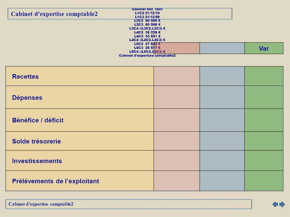 Evolution Dépenses Cabinet d expertise comptable2 Dossier bnc test