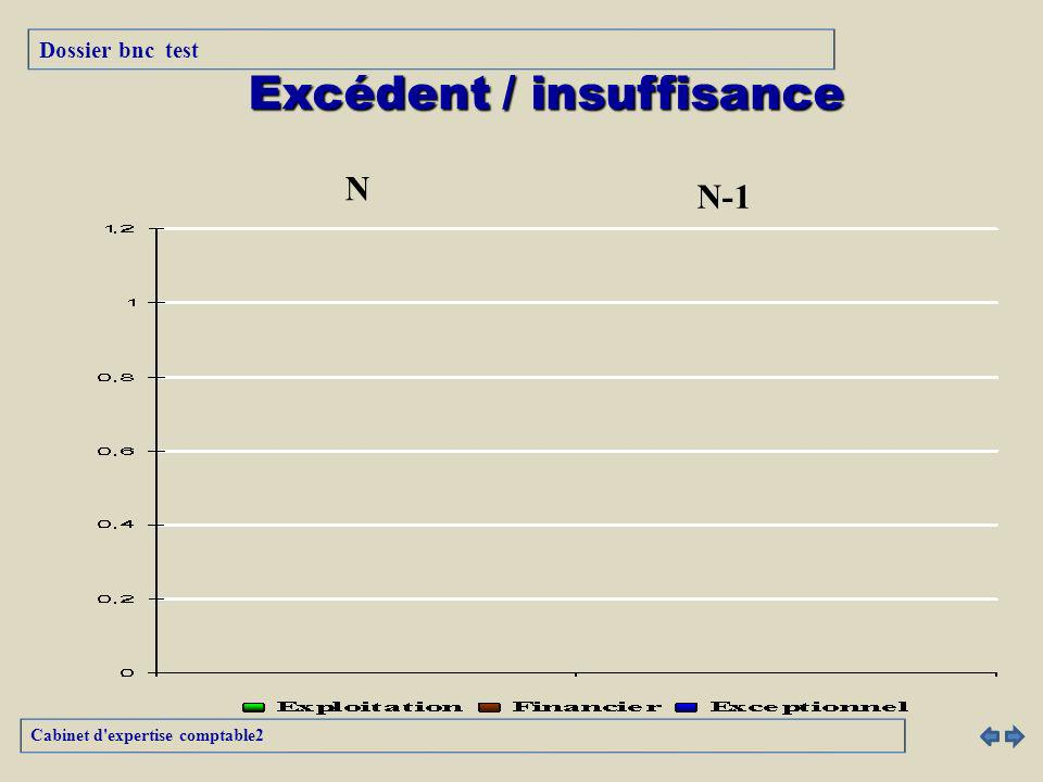 Excédent / insuffisance N N-1 Cabinet d'expertise comptable2 Dossier bnc test