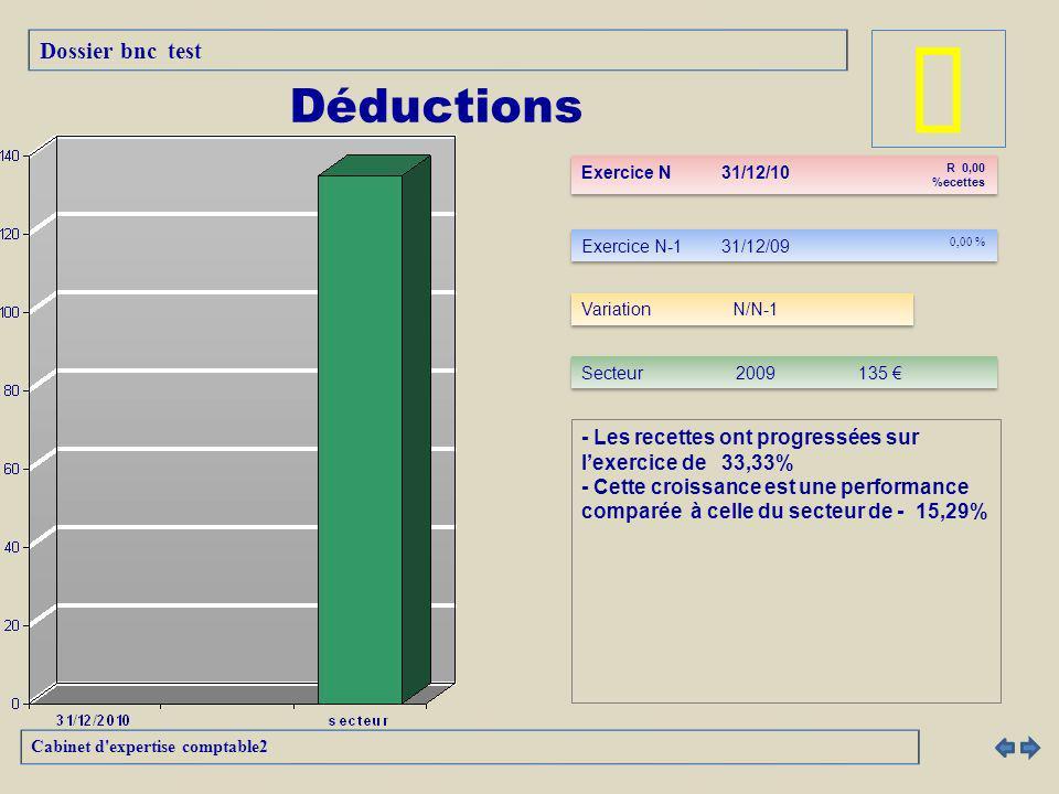 - Les recettes ont progressées sur lexercice de 33,33% - Cette croissance est une performance comparée à celle du secteur de - 15,29% Dossier bnc test Cabinet d expertise comptable2 Déductions