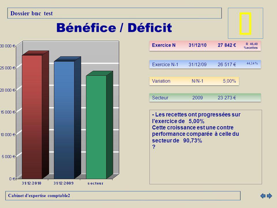 - Les recettes ont progressées sur lexercice de 5,00% Cette croissance est une contre performance comparée à celle du secteur de 90,73% .