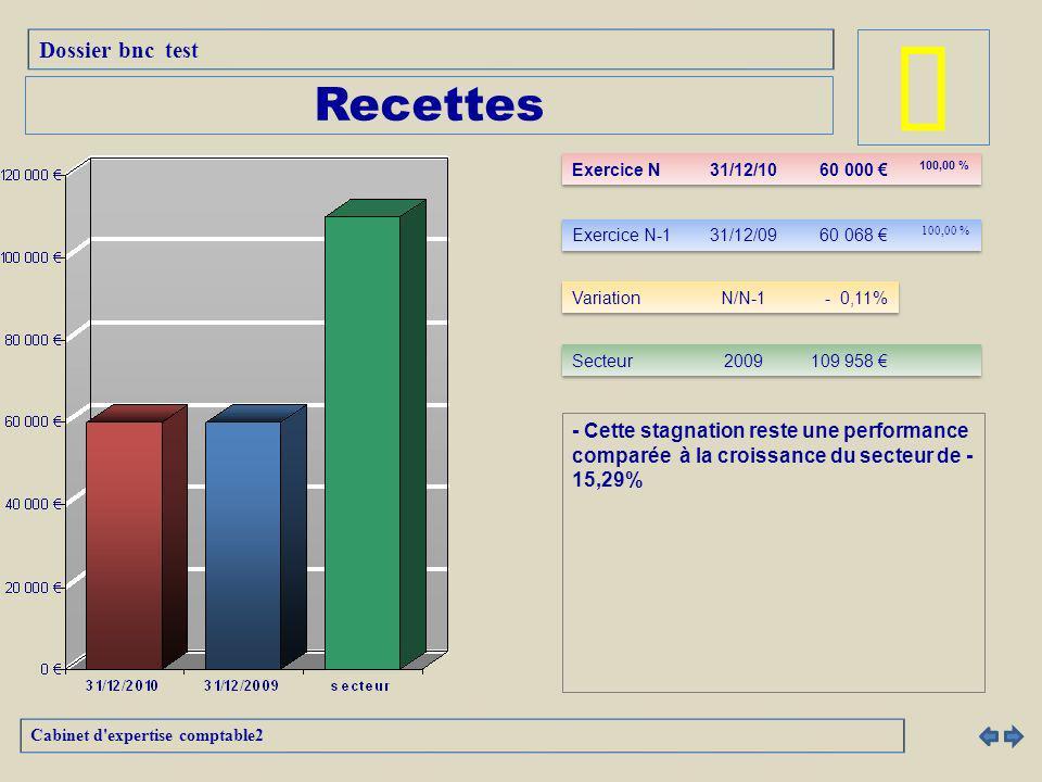 - Cette stagnation reste une performance comparée à la croissance du secteur de - 15,29% Dossier bnc test Cabinet d expertise comptable2 Recettes