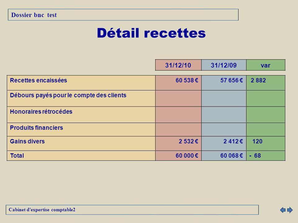 31/12/1031/12/09var Recettes encaissées 60 538 57 656 2 882 Débours payés pour le compte des clients Honoraires rétrocédes Produits financiers Gains divers 2 532 2 412 120 Total 60 000 60 068 - 68 Détail recettes Cabinet d expertise comptable2 Dossier bnc test