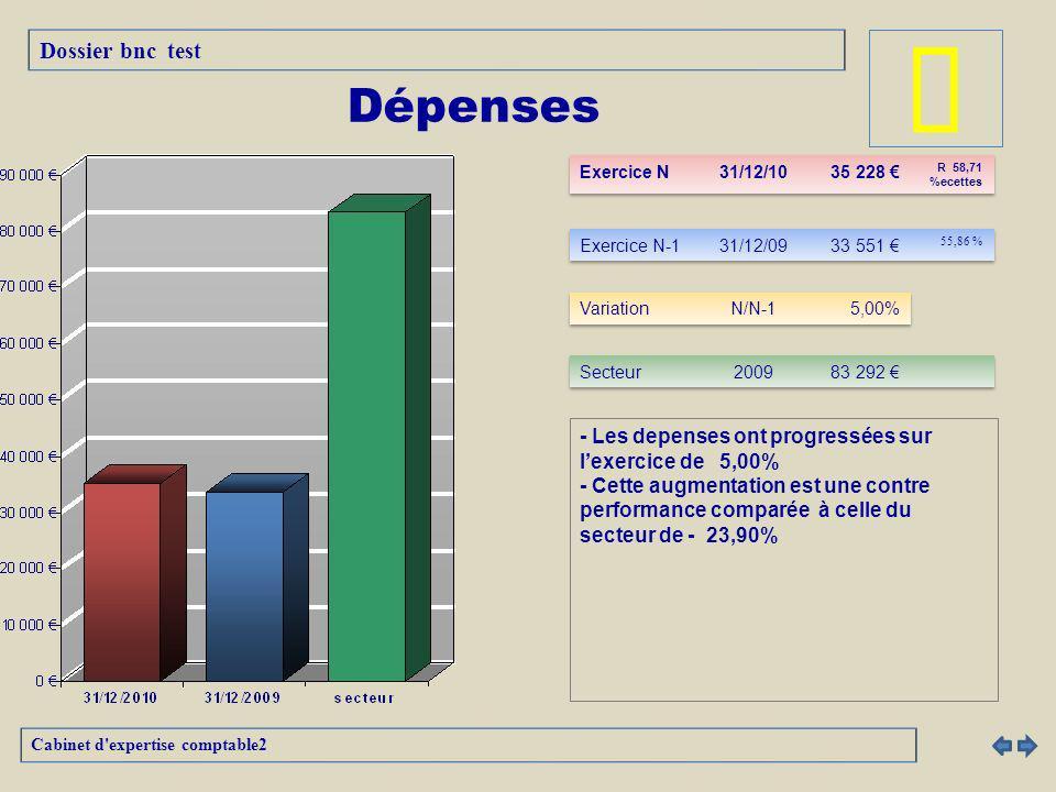 - Les depenses ont progressées sur lexercice de 5,00% - Cette augmentation est une contre performance comparée à celle du secteur de - 23,90% Cabinet d expertise comptable2 Dépenses Dossier bnc test